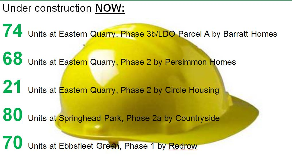 Number of homes under construction now in Ebbsfleet Garden City – December 2016