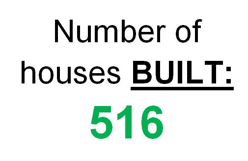 Number of homes now completed in Ebbsfleet Garden City (January)