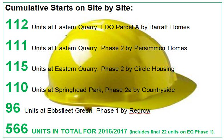 Ebbsfleet Garden City starts on site - March
