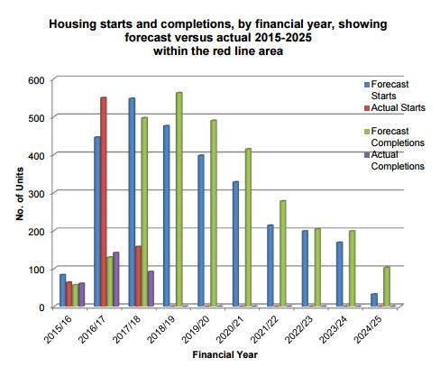 The latest housing starts and completions numbers for Ebbsfleet Garden City