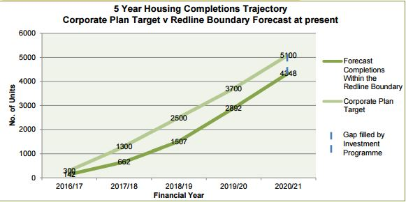 Five year housing completions trajectory for Ebbsfleet Garden City
