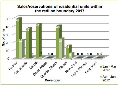 Latest sales/reservations figures from Ebbsfleet Garden City developers (June)