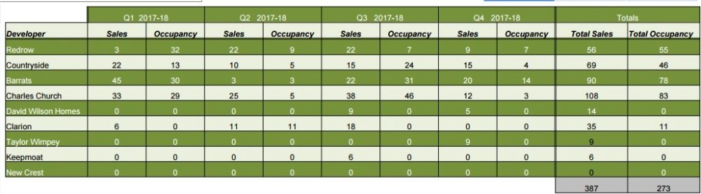 Ebbsfleet latest occupancy statistics