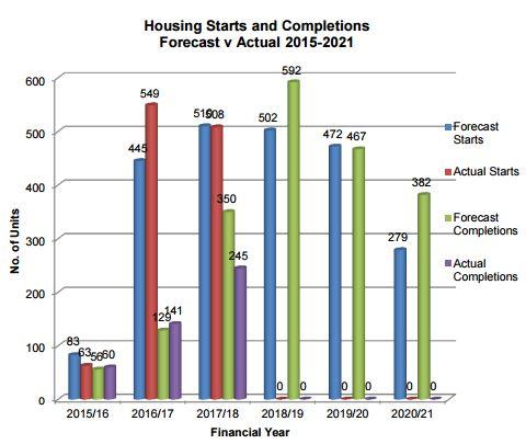 Ebbsfleet Garden City latest starts and completion figures