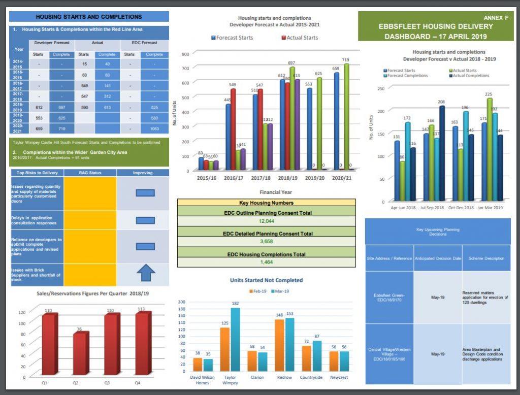 Latest Ebbsfleet statistics